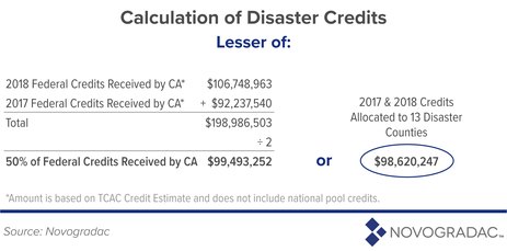 Calculation of Disaster Credits