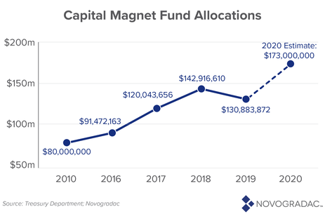 Capital Magnet Fund Allocations
