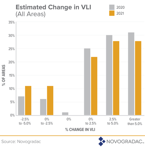 Estimated Change in VLI 2020-2021