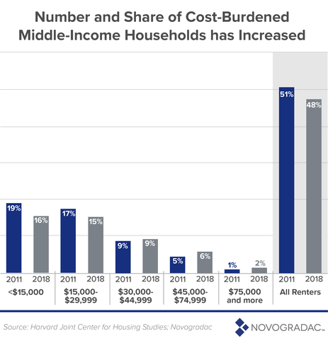 Number and Share of Cost-Burdened Middle-Income Households has Increased