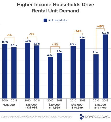 Higher-Income Households Drive Rental Unit Demand