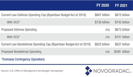 Blog HUD Budget 2
