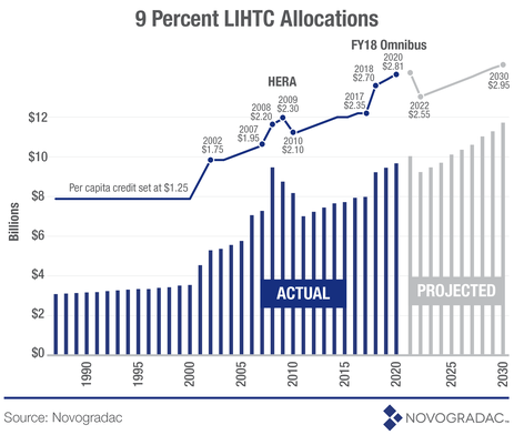 9 Percent LIHTC Allocations