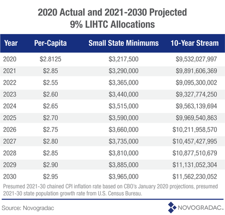 2020 Actual and 2021-2030 Projected 9 Percent LIHTC Allocations
