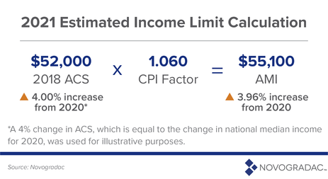 2021 Estimated Income Limit Calculation