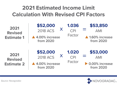 2021 Estimated Income Limit Calculation With Revised CPI Factors