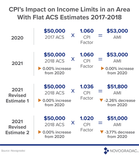 CPI's Impact on Income Limits in an Area With Flat ACS Estimates 2017-2018