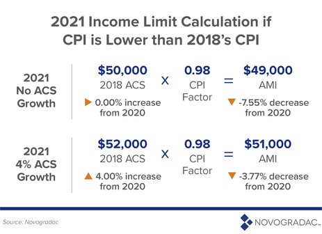 2021 Income Limit Calculation if CPI is Lower than 2018's CPI