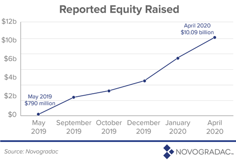 Reported Equity Raised