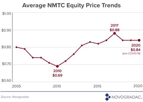 Average NMTC Equity Price Trends