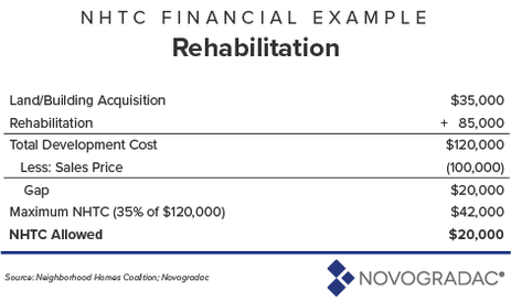 Blog Graphic: NHTC Financial Example (Rehabilitation)