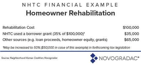 Blog Graphic: NHTC Financial Example (Homeowner Rehabilitation)