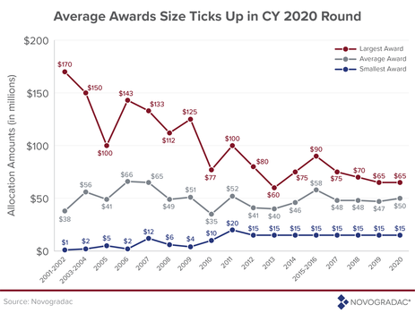 Blog Graphic: Average Award Size, Largest Award Size, Smallest Award Size NMTC Allocation Rounds