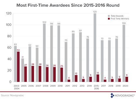 Blog Graphic: Total awardees, first-time awardees in NMTC allocations