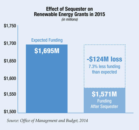 Blog Chart Effect of Sequester on Renewable Energy Grants in 2015