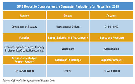 Blog Chart OMB Report to Congress on the Sequester Reductions for Fiscal Year 2015