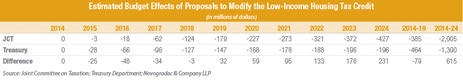 Blog Chart Estimated Budget Effects of Proposal to Extend and Modify the Low-Income Housing Tax Credit