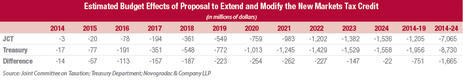 Blog Chart Estimated Budget Effects of Proposal to Extend and Modify the New Markets Tax Credit