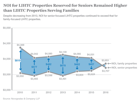 Blog Graph NOI for LIHTC Properties Reserved for Seniors Remained Higher than LIHTC Properties Serving Families