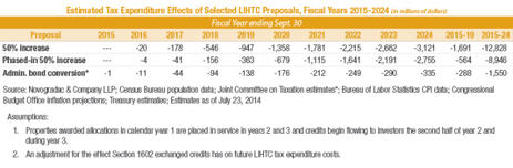 Estimated Tax Expenditure Effects of Selected LIHTC Proposals, Fiscal Years 2015-2024
