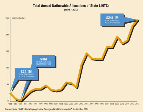 Blog Graph Total Annual Nationwide Allocations of State LIHTCs