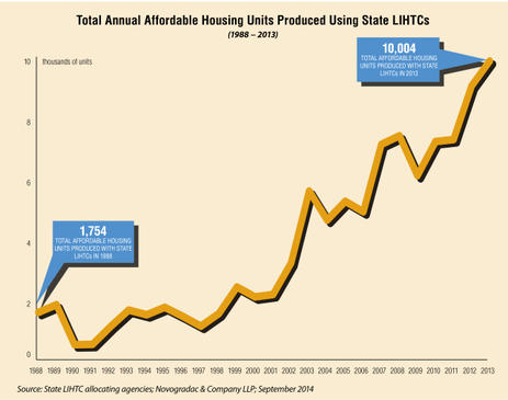 Blog Graph Total Annual Affordable Housing Units Produced Using State LIHTCs (1988-2013)