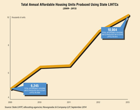 Blog Graph Total Annual Affordable Housing Units Produced Using State LIHTCs (2009-2013)