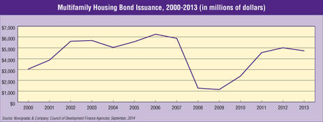 Blog Graph Multifamily Housing Bond Issuance, 2000-2013
