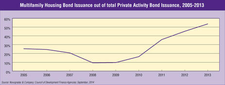 Blog Graph Multifamily Housing Bond Issuance out of Total Private Activity Bond Issuance, 2005-2013