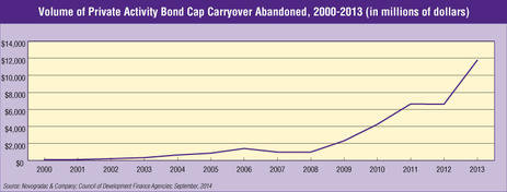 Blog Graph Volume of Private Activity Bond Cap Carryover Abandoned, 2000-2013