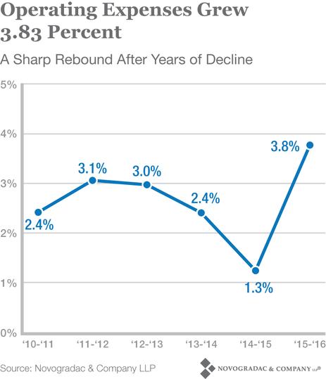 Blog Chart Operating Expenses Grew 3.83 Percent