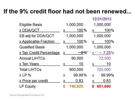 Blog Chart If the 9% Credit Floor Had Not Been Renewed