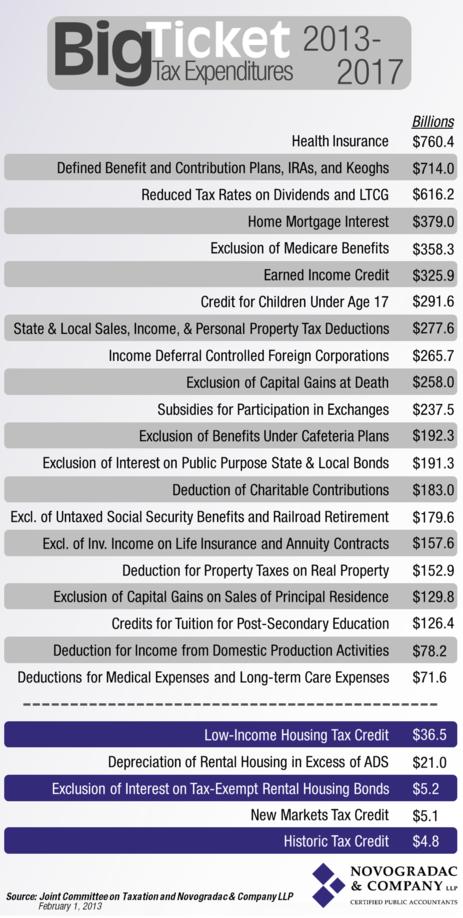 Blog Chart Big Ticket Tax Expenditures (2013-2017)