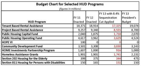 Blog Chart Budget Chart for Selected HUD Programs