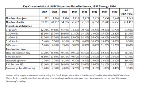 Blog Chart Key Characteristics of LIHTC Properties Placed in Service, 1987 Through 1994