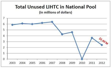 Blog Chart Total Unused LIHTC in National Pool