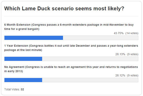 Blog Poll Which Lame Duck Scenario Seems Most Likely?