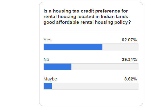 Blog Poll Is Housing Tax Credit Preference for Rental Housing Located in Indian Lands Good for Affordable Rental Housing Policy?