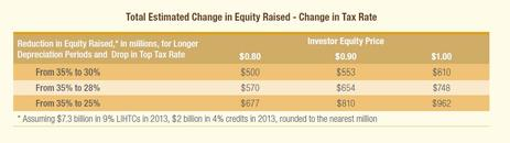 Blog Chart Total Estimated Change in Equity Raised - Changed in Tax Rate