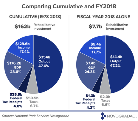 Comparing Cumulative and FY 2018 Image 2