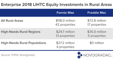 Enterprise 2018 LIHTC Equity Investments in Rural Areas Image 4