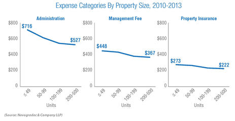 Blog Graph Expense Categories By Property Size, 2010-2013