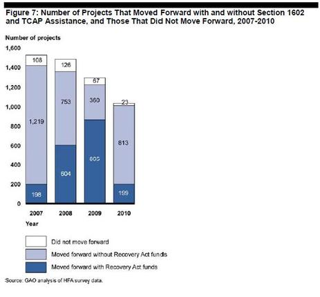 Blog Graph Figure 7: Number of Projects That Moved Forward without Section 1602 and TCAP Assistance