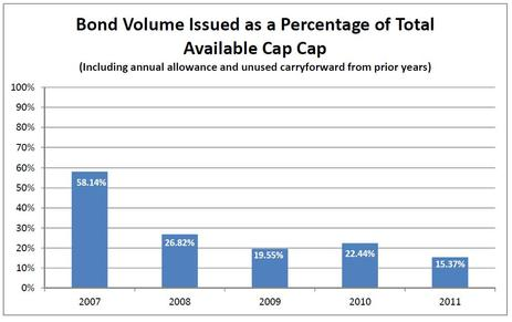 Blog Chart Bond Volume Issued as a Percentage of Total Available Cap