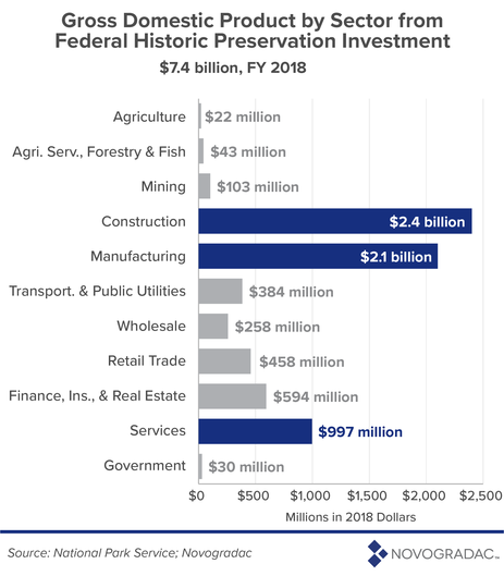 Gross Domestic Product Sector from Federal Historic Preservation Investment Image 3