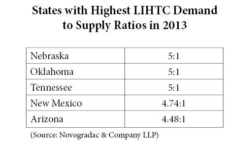 Blog Chart States with Highest LIHTC Demand to Supply Ratios in 2013