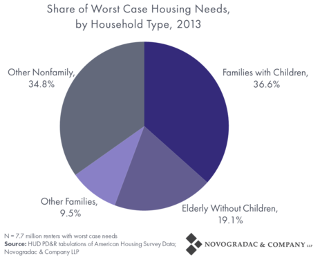 Blog Graph Worst Case Housing Needs By Household Type