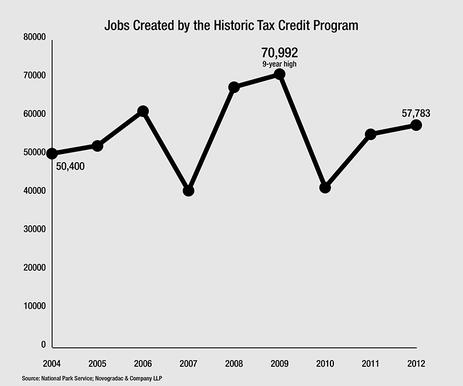 Blog Graph Jobs Created by the Historic Tax Credit Program 2004-2012