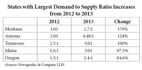 Blog Chart States with Largest Demand to Supply Ratio Increases from 2012 to 2013