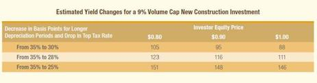 Blog Estimated Yield Changes for a 9% Volume Cap New Construction Investment